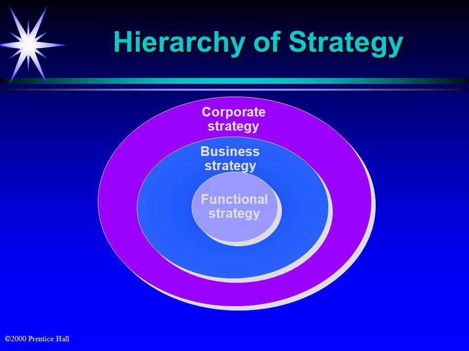 ©2000 Prentice Hall Corporate strategy Hierarchy of Strategy Business strategy Functional strategy Functional strategy