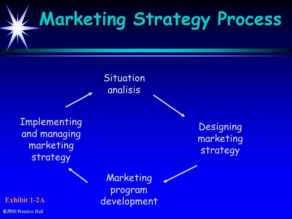 ©2000 Prentice Hall Marketing Strategy Process Exhibit 1-2A 1-7 Situation analisis Marketing program development Designing marketing strategy Implementing and managing marketing strategy