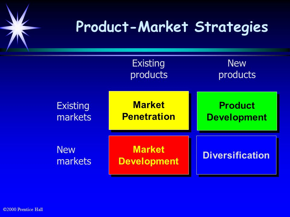 ©2000 Prentice Hall Seeking a larger market share in a market in which organization already has an offering This strategy involves: Attempts to increase present buyer's usage or consumption rates of the offering Attracting buyers of competing offerings Stimulating product trial among potential consumers Market Penetration Strategy