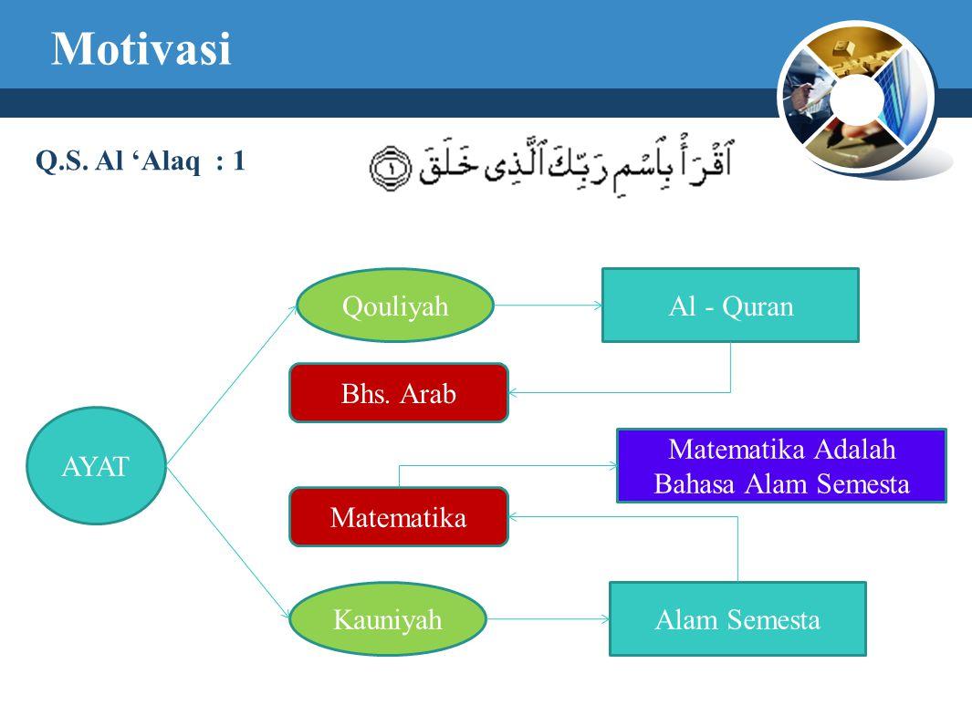 Motivasi Q.S. Al 'Alaq : 1 AYAT Qouliyah Kauniyah Al - Quran Alam Semesta Bhs. Arab Matematika Matematika Adalah Bahasa Alam Semesta