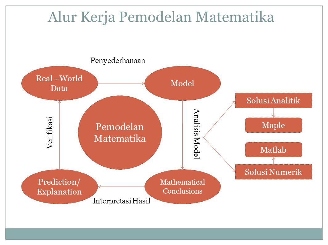 Alur Kerja Pemodelan Matematika Real –World Data Mathematical Conclusions Model Prediction/ Explanation Penyederhanaan Analisis Model Interpretasi Has