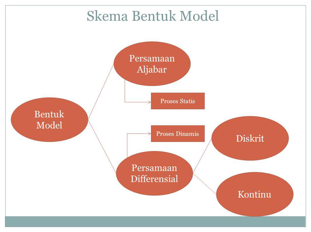 Skema Bentuk Model Bentuk Model Persamaan Differensial Persamaan Aljabar Kontinu Diskrit Proses Statis Proses Dinamis
