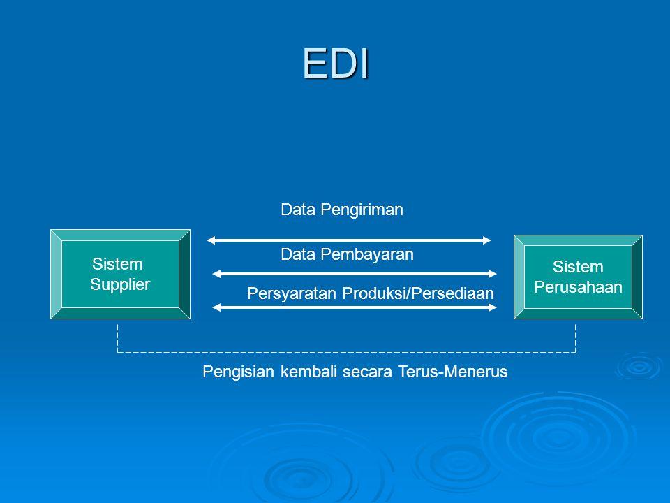 EDI Sistem Supplier Sistem Perusahaan Data Pengiriman Data Pembayaran Persyaratan Produksi/Persediaan Pengisian kembali secara Terus-Menerus
