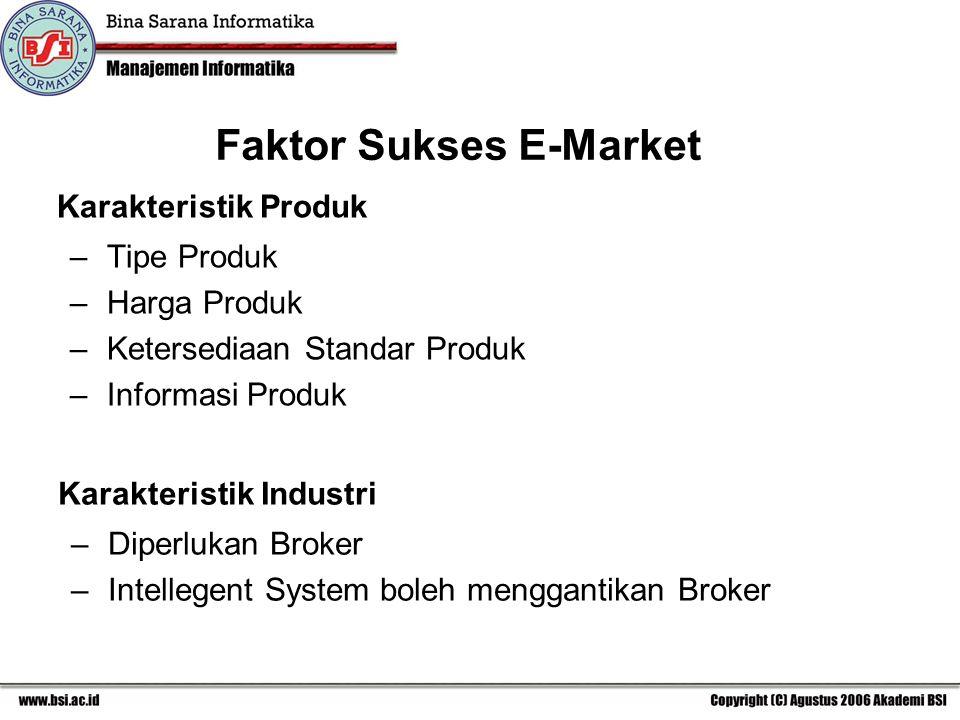 Faktor Sukses E-Market Karakteristik Produk –Tipe Produk –Harga Produk –Ketersediaan Standar Produk –Informasi Produk Karakteristik Industri –Diperlukan Broker –Intellegent System boleh menggantikan Broker