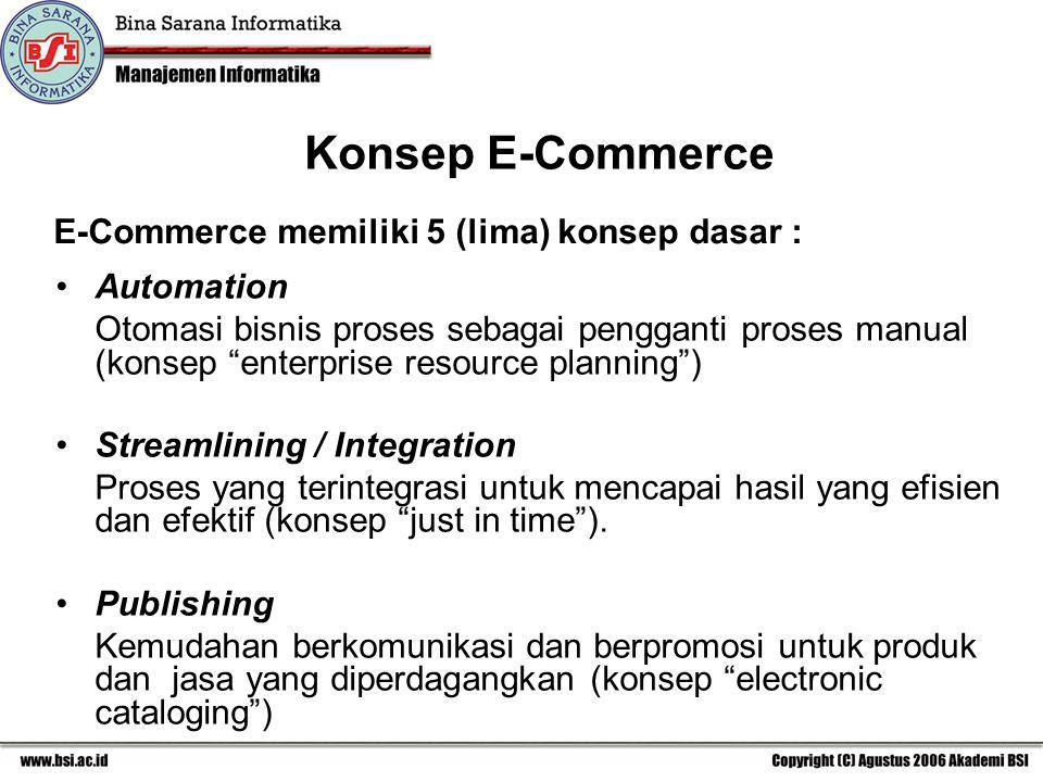 Pembahasan 1.Membangun Aplikasi E-Commerce 2.Membangun Infrastruktur E-Commerce