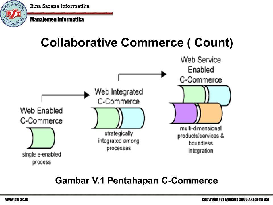 Gambar V.1 Pentahapan C-Commerce Collaborative Commerce ( Count)