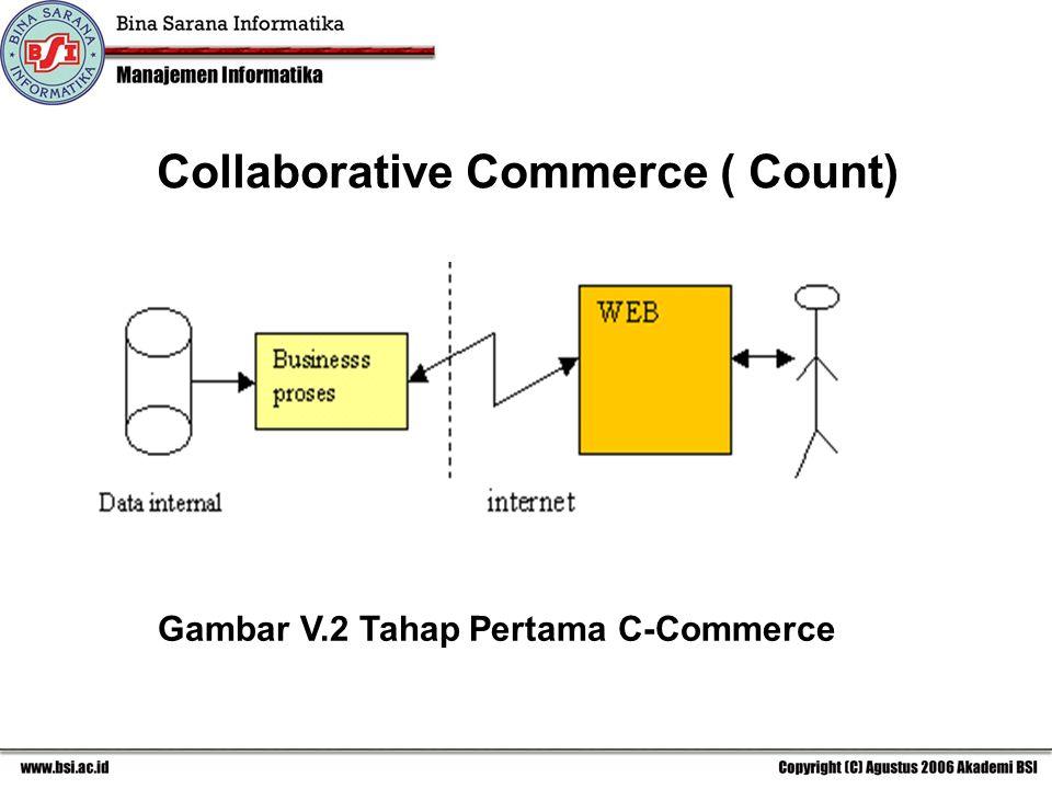 Gambar V.2 Tahap Pertama C-Commerce Collaborative Commerce ( Count)