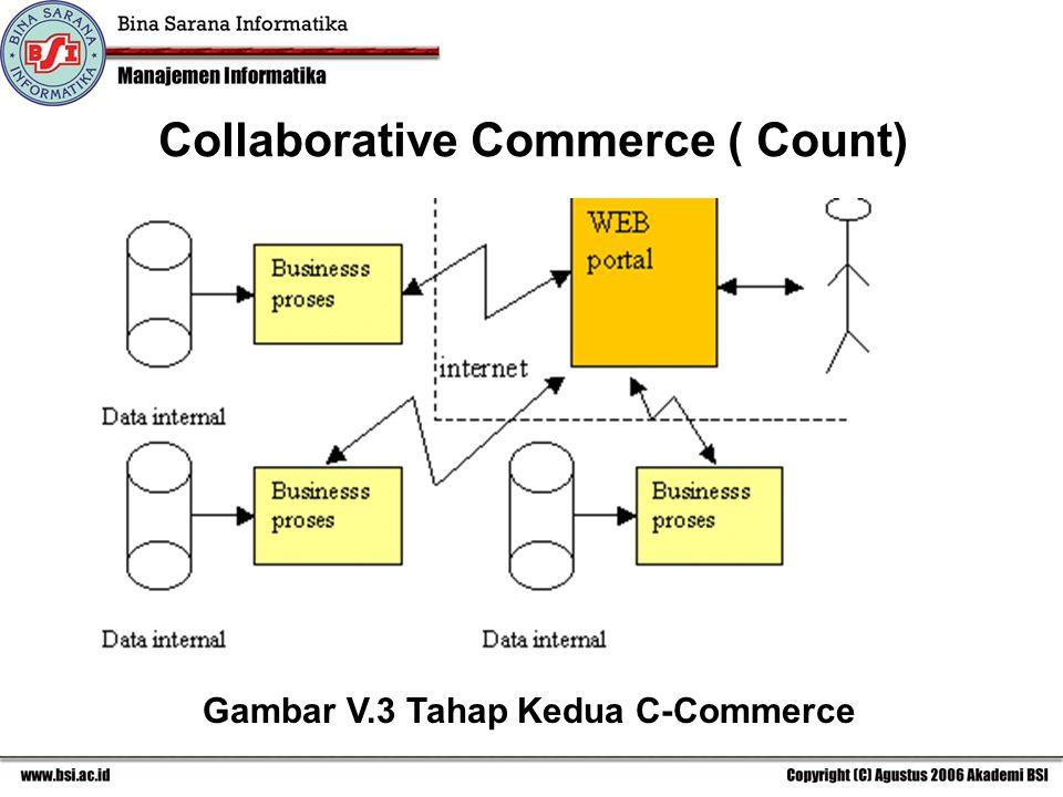 Gambar V.3 Tahap Kedua C-Commerce Collaborative Commerce ( Count)