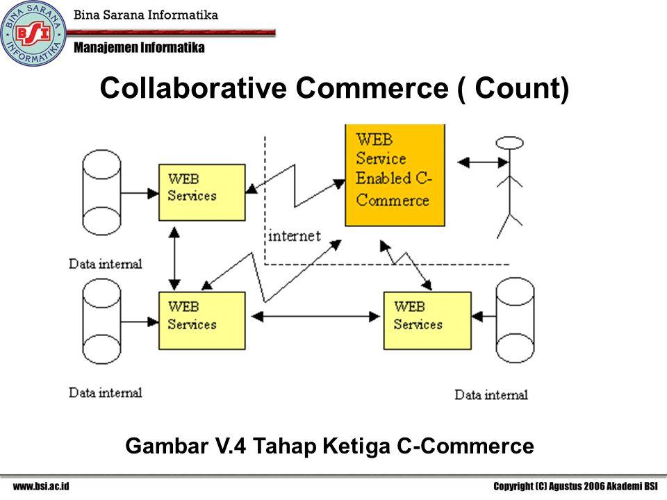 Gambar V.4 Tahap Ketiga C-Commerce Collaborative Commerce ( Count)