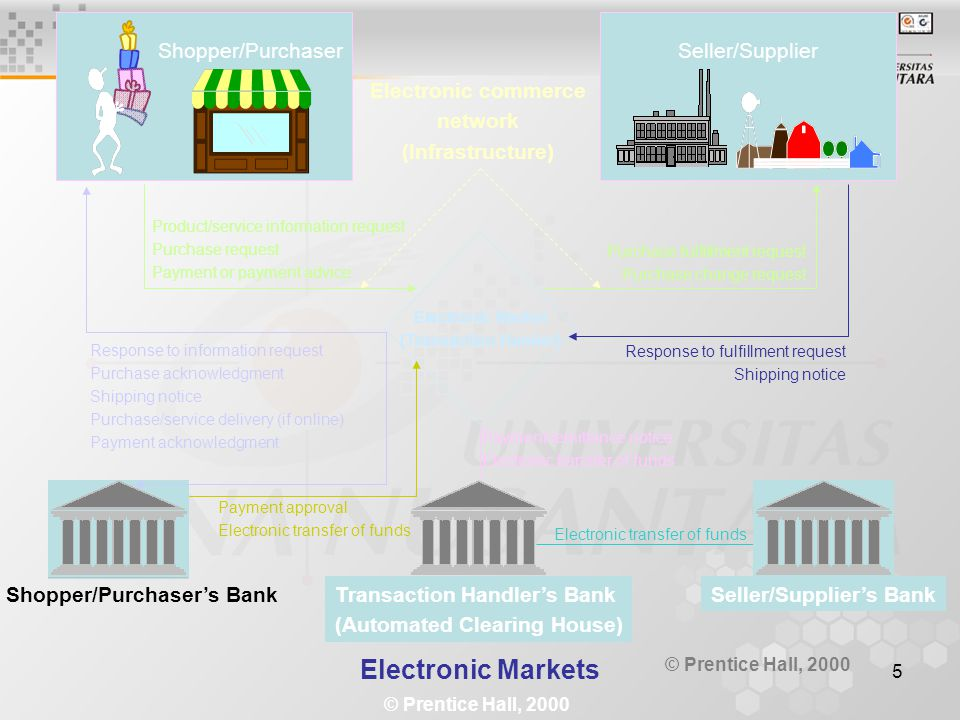 5 Shopper/PurchaserSeller/Supplier Electronic Market (Transaction Hander) Electronic commerce network (Infrastructure) Product/service information req