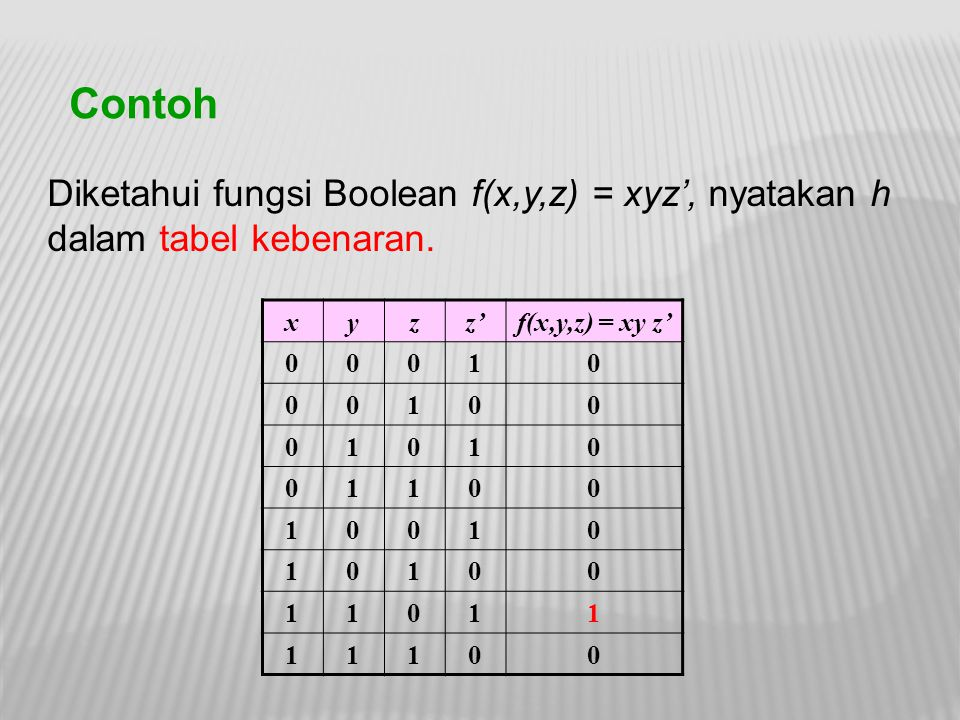 Contoh Diketahui fungsi Boolean f(x,y,z) = xyz', nyatakan h dalam tabel kebenaran. xyzz'f(x,y,z) = xy z' 00010 00100 01010 01100 10010 10100 11011 111
