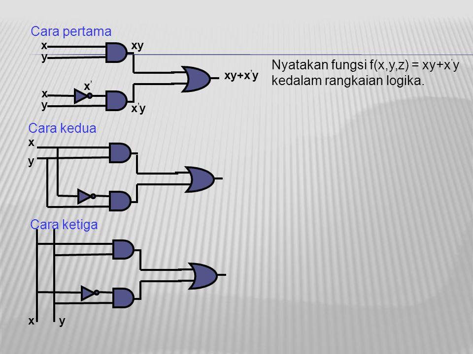 x y x y x'x' xy x'yx'y xy+x ' y Nyatakan fungsi f(x,y,z) = xy+x ' y kedalam rangkaian logika. Cara pertama Cara ketiga Cara kedua y y x x