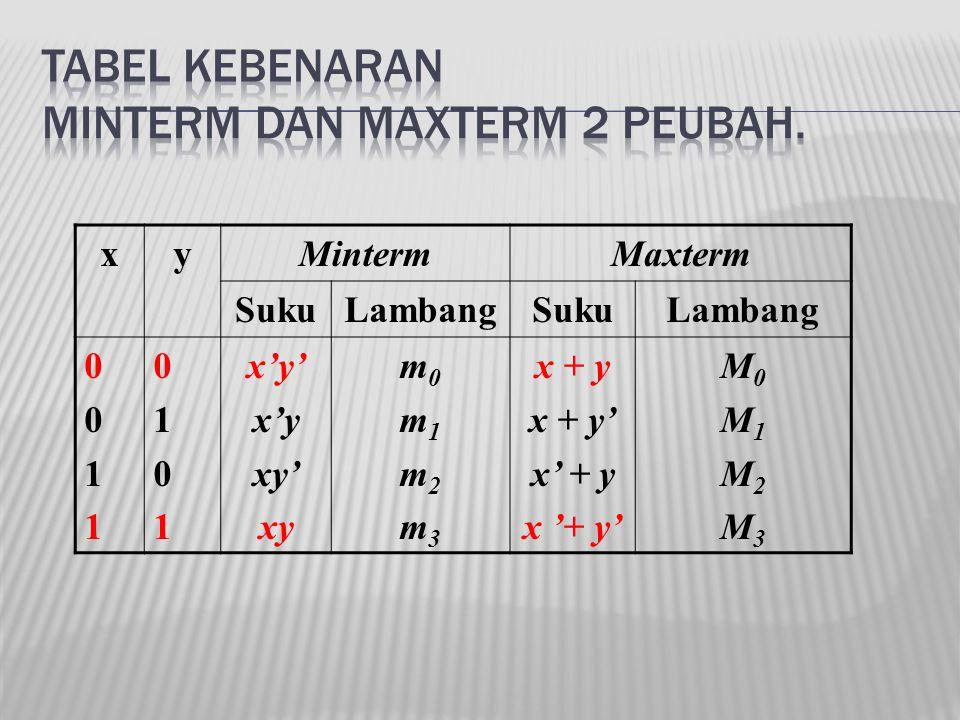 xyMintermMaxterm SukuLambangSukuLambang 00110011 01010101 x'y' x'y xy' xy m0m1m2m3m0m1m2m3 x + y x + y' x' + y x '+ y' M0M1M2M3M0M1M2M3