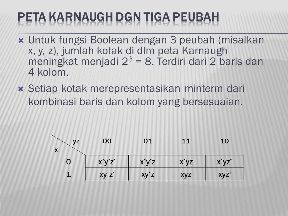  Untuk fungsi Boolean dengan 3 peubah (misalkan x, y, z), jumlah kotak di dlm peta Karnaugh meningkat menjadi 2 3 = 8. Terdiri dari 2 baris dan 4 kol