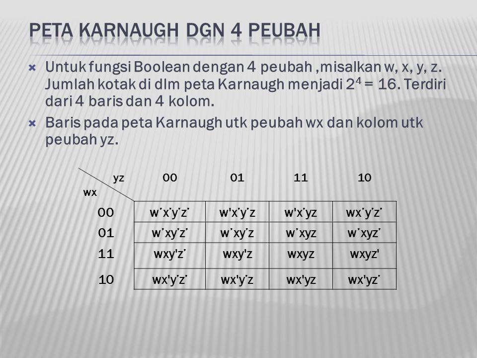  Untuk fungsi Boolean dengan 4 peubah,misalkan w, x, y, z. Jumlah kotak di dlm peta Karnaugh menjadi 2 4 = 16. Terdiri dari 4 baris dan 4 kolom.  Ba
