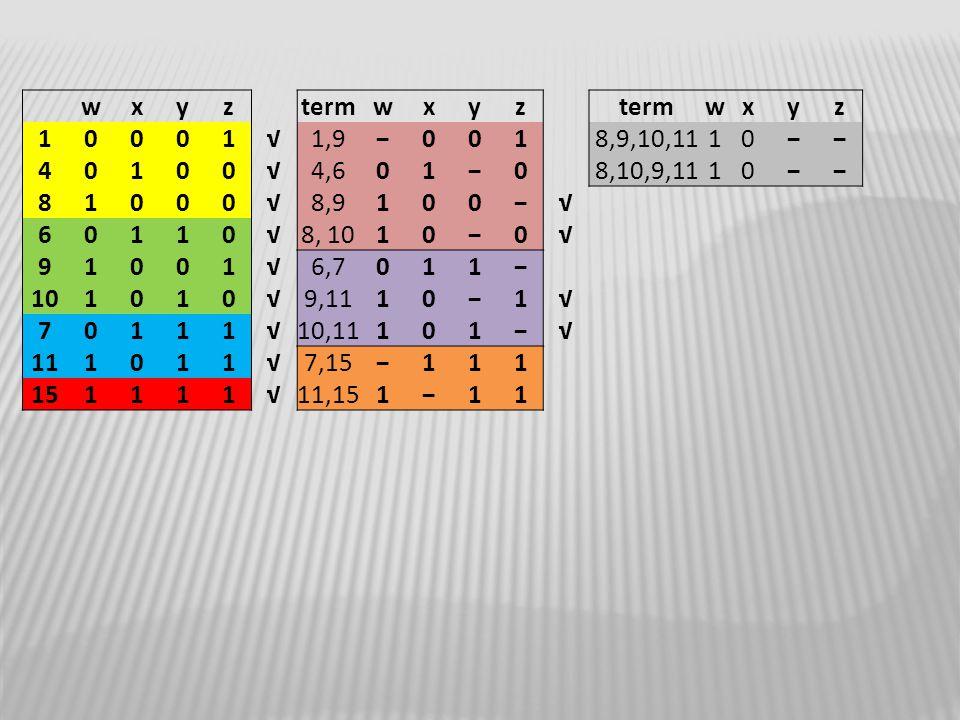 wxyztermwxyz wxyz 10001√1,9−0018,9,10,1110−− 40100√4,601−08,10,9,1110−− 81000√8,9100−√ 60110√8, 1010−0√ 91001√6,7011− 101010√9,1110−1√ 70111√10,11101−