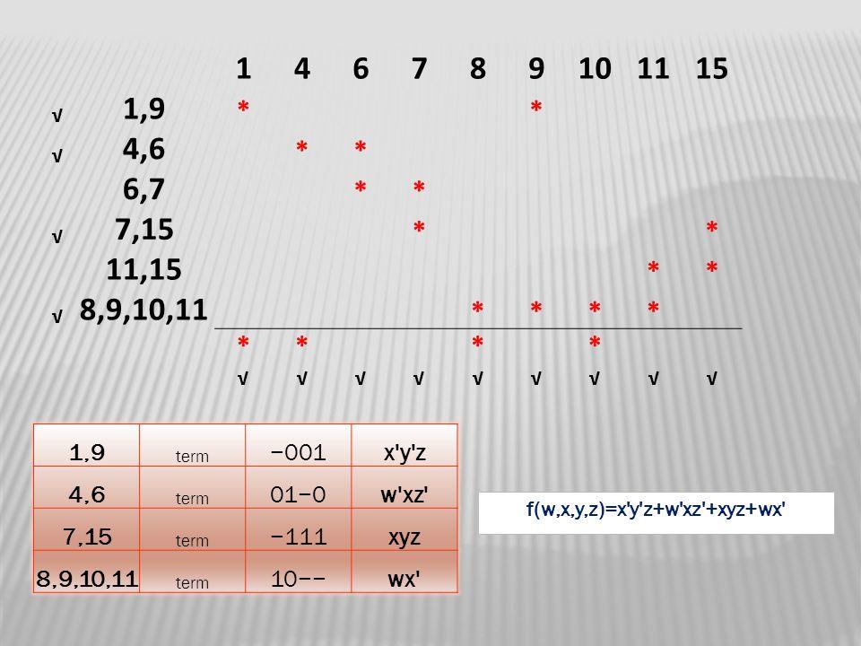 146789101115 √ 1,9 ** √ 4,6 ** 6,7 ** √ 7,15 ** 11,15 ** √ 8,9,10,11 **** **** √√√√√√√√√ 1,9 term −001x'y'z 4,6 term 01−0w'xz' 7,15 term −111xyz 8,9,1
