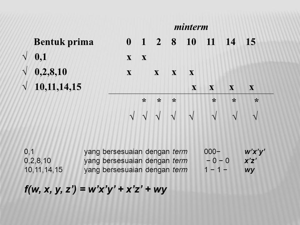 minterm Bentuk prima0 1 2 8 10 11 14 15 √ 0,1 x x √ 0,2,8,10 x x x x √ 10,11,14,15 x x x x * * * * * * √ √ √ √ √ √ √ √ 0,1yang bersesuaian dengan term