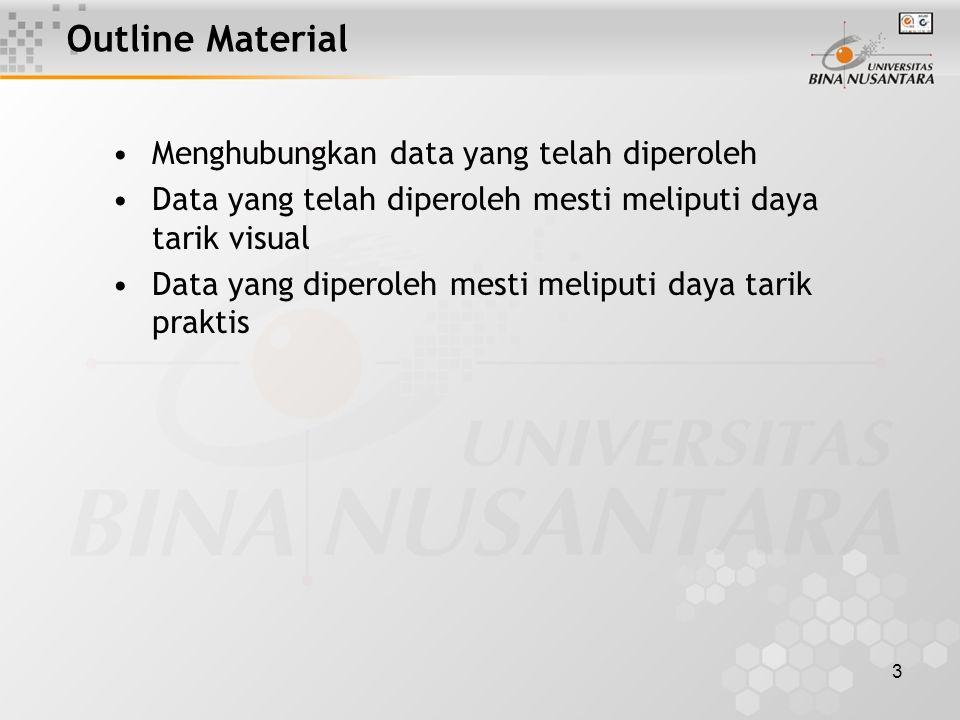 3 Outline Material Menghubungkan data yang telah diperoleh Data yang telah diperoleh mesti meliputi daya tarik visual Data yang diperoleh mesti meliputi daya tarik praktis