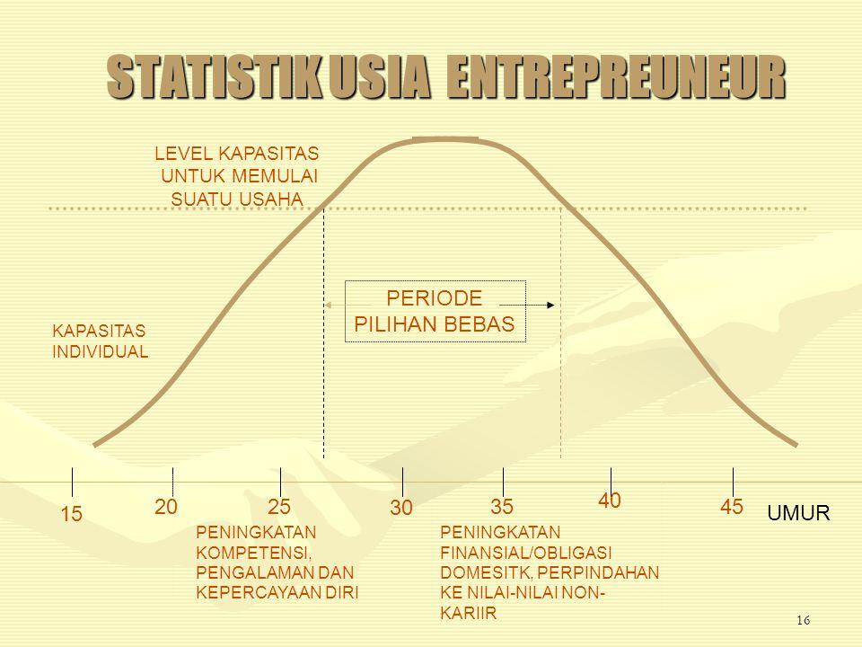 15 Berdasarkan berbagai studi empirik, pada entrepreneur yang sukses ditemukan ciri-ciri sebagai berikut:Berdasarkan berbagai studi empirik, pada entrepreneur yang sukses ditemukan ciri-ciri sebagai berikut: - Independen, percaya diri dan berjiwa kompetitif - Berorientasi pada kerja - Bermotivasi kuat - Generalist - Kreatif - Mampu berkomunikasi secara efektif - Hubungan interpersonal yang tinggi