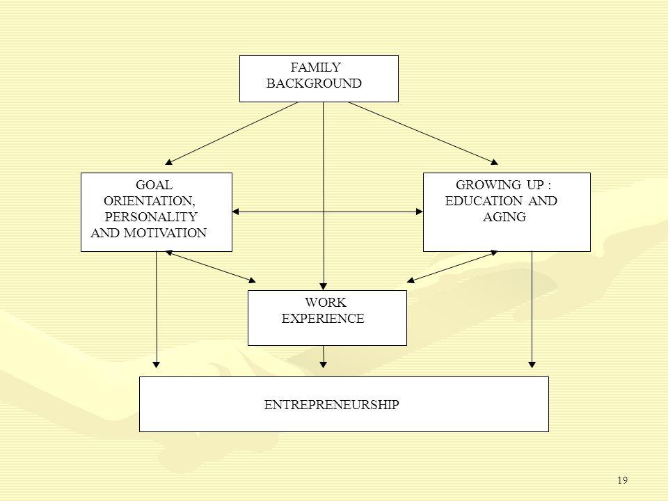 18 Entrepreneurship bukan bakat atau sifat yang diturunkan.