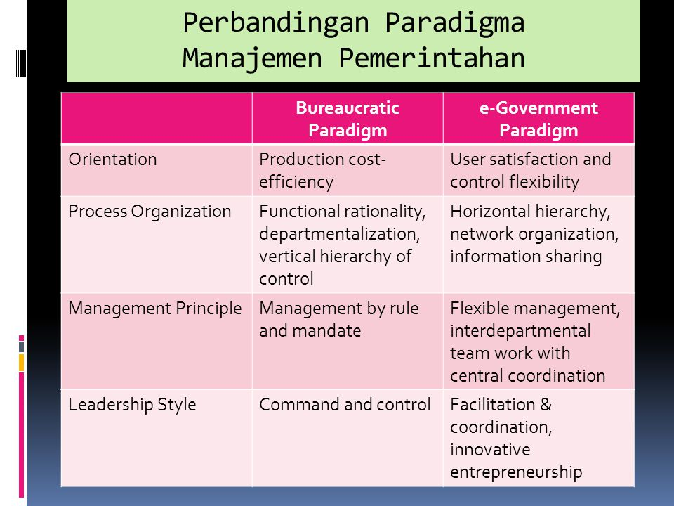 Perbandingan Paradigma Manajemen Pemerintahan Bureaucratic Paradigm e-Government Paradigm OrientationProduction cost- efficiency User satisfaction and control flexibility Process OrganizationFunctional rationality, departmentalization, vertical hierarchy of control Horizontal hierarchy, network organization, information sharing Management PrincipleManagement by rule and mandate Flexible management, interdepartmental team work with central coordination Leadership StyleCommand and controlFacilitation & coordination, innovative entrepreneurship