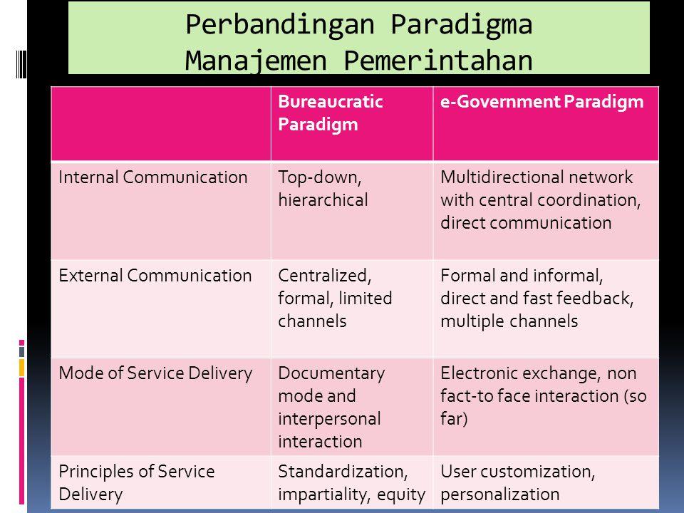 Perbandingan Paradigma Manajemen Pemerintahan Bureaucratic Paradigm e-Government Paradigm Internal CommunicationTop-down, hierarchical Multidirectiona