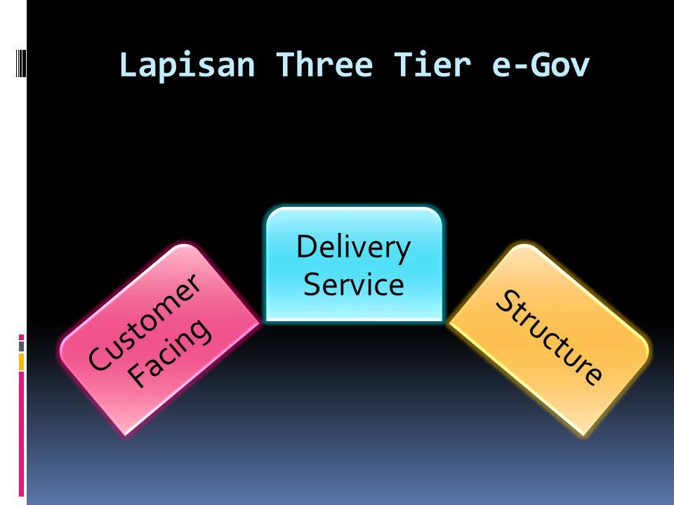 Lapisan Three Tier e-Gov Customer Facing Delivery Service Structure