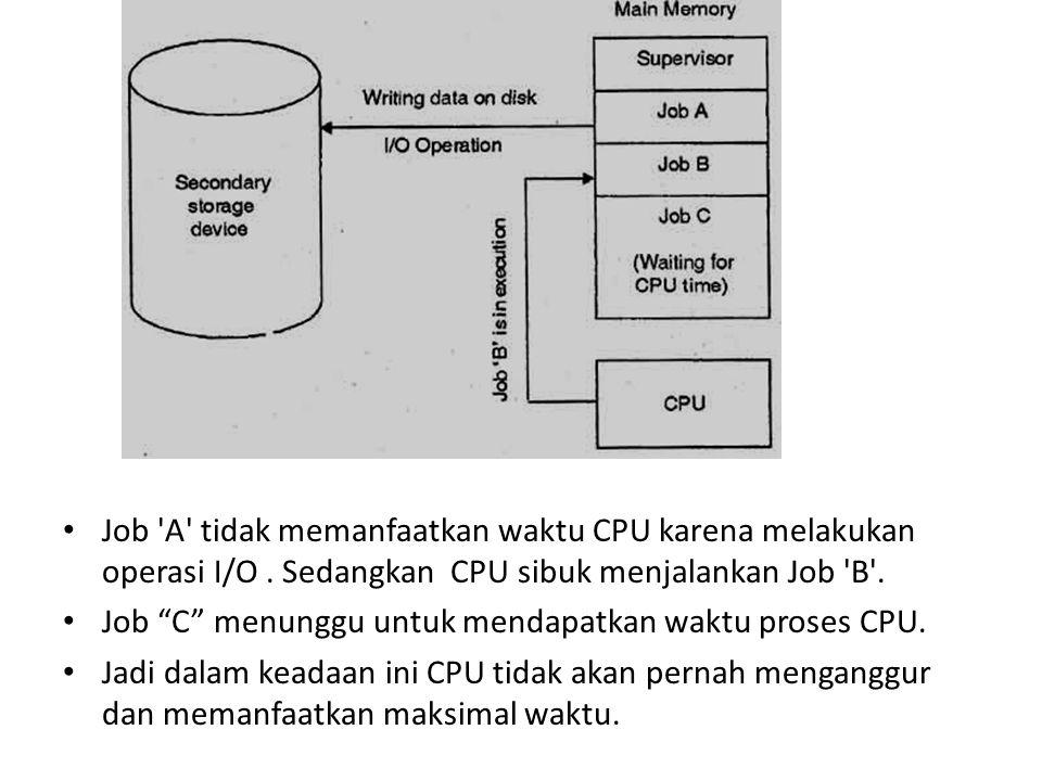 Job A tidak memanfaatkan waktu CPU karena melakukan operasi I/O.