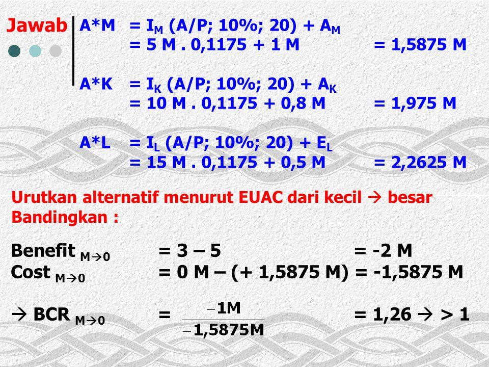Jawab A*M= I M (A/P; 10%; 20) + A M = 5 M.