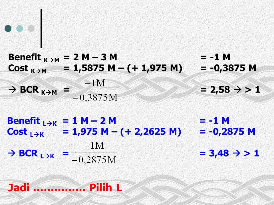 Benefit K  M = 2 M – 3 M = -1 M Cost K  M = 1,5875 M – (+ 1,975 M) = -0,3875 M  BCR K  M = = 2,58  > 1 Benefit L  K = 1 M – 2 M = -1 M Cost L  K = 1,975 M – (+ 2,2625 M) = -0,2875 M  BCR L  K = = 3,48  > 1 Jadi …………… Pilih L