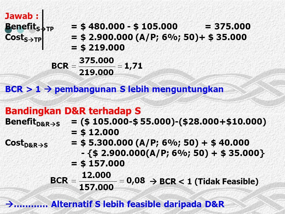 Jawab : Benefit S  TP = $ 480.000 - $ 105.000= 375.000 Cost S  TP = $ 2.900.000 (A/P; 6%; 50)+ $ 35.000 = $ 219.000 BCR > 1  pembangunan S lebih menguntungkan Bandingkan D&R terhadap S Benefit D&R  S = ($ 105.000-$ 55.000)-($28.000+$10.000) = $ 12.000 Cost D&R  S = $ 5.300.000 (A/P; 6%; 50) + $ 40.000 - {$ 2.900.000(A/P; 6%; 50) + $ 35.000} = $ 157.000  ………… Alternatif S lebih feasible daripada D&R  BCR < 1 (Tidak Feasible)
