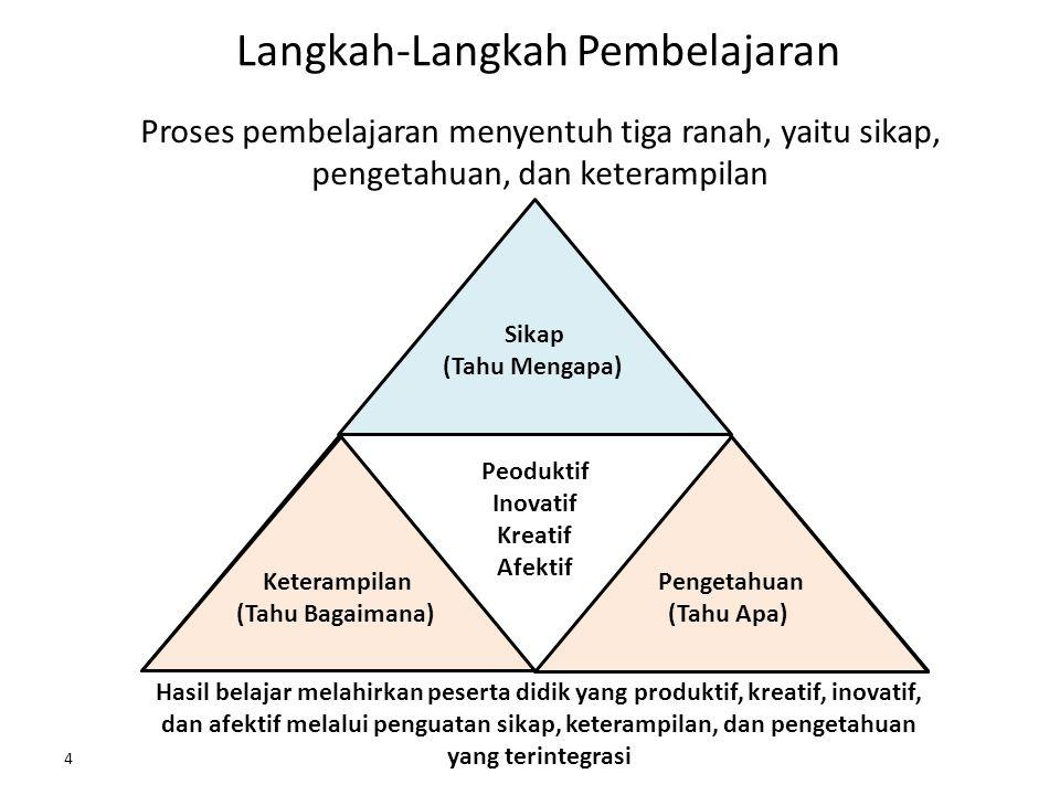  Kompetensi Dasar 1.2 Mensyukuri anugerah Tuhan akan keberadaan bahasa Indonesia dan menggunakannya sebagai sarana komunikasi dalam memahami, menerapkan dan menganalisis informasi lisan dan tulis melalui teks anekdot, laporan hasil observasi, prosedur kompleks dan negosiasi.