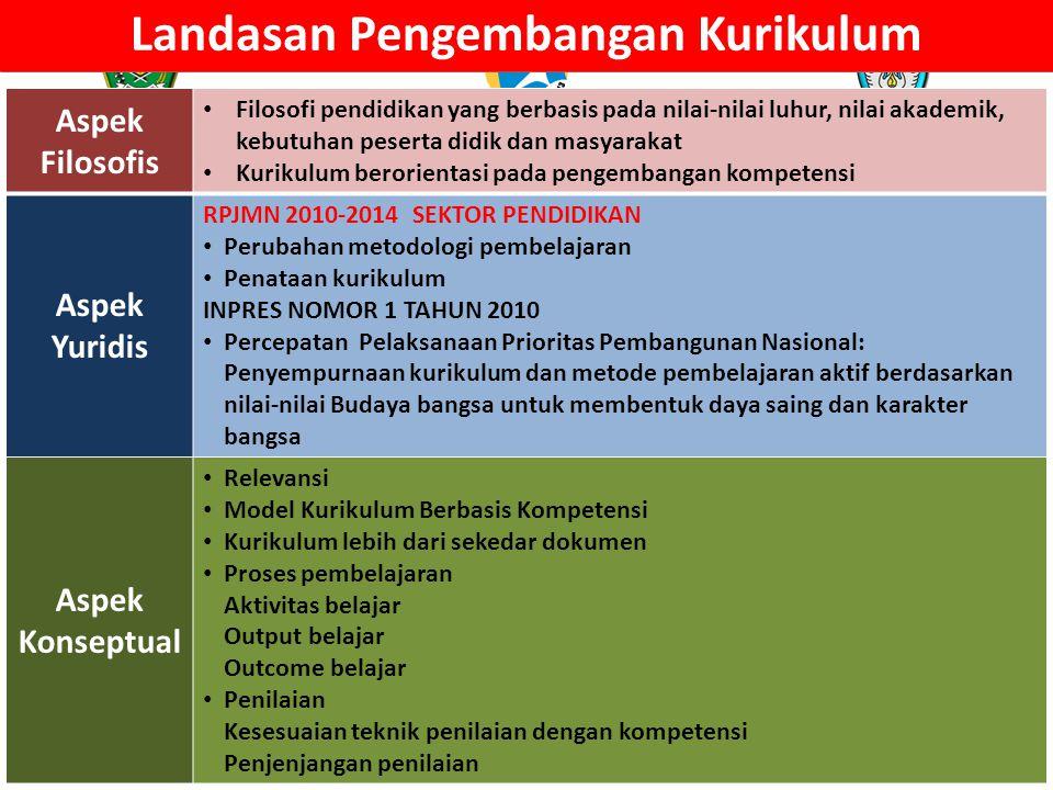 KURIKULUM SARANA PRASARANA LULUSAN YANG KOMPETEN KEBERHASILAN PENDIDIKAN GURU DAN TENAGA KEPENDIDIKAN MANAJEMEN DAN KEPEMIMPINAN IKLIM DAN BUDAYA SEKOLAH 4 PESERTA DIDIK KOMITMEN SISTEM POLITIK REGULASI MINAT BAKAT MOTIVASI KESIAPAN 3