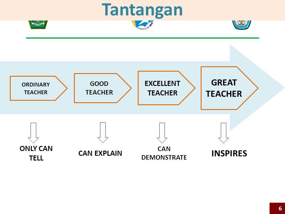 Tantangan GREAT TEACHER EXCELLENT TEACHER GOOD TEACHER ORDINARY TEACHER INSPIRES CAN DEMONSTRATE CAN EXPLAIN ONLY CAN TELL 6