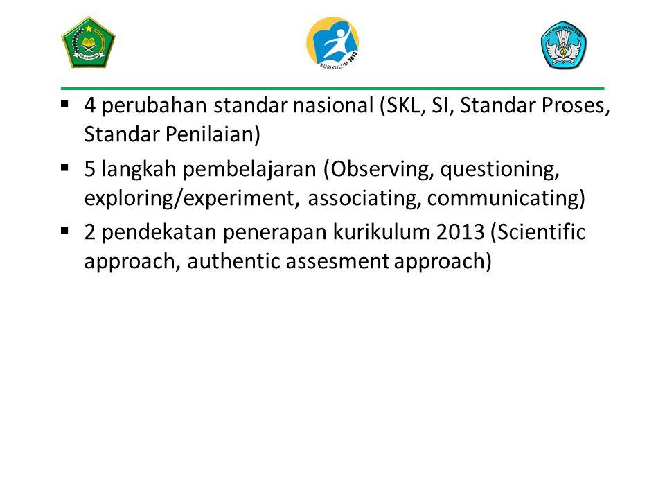  4 perubahan standar nasional (SKL, SI, Standar Proses, Standar Penilaian)  5 langkah pembelajaran (Observing, questioning, exploring/experiment, as