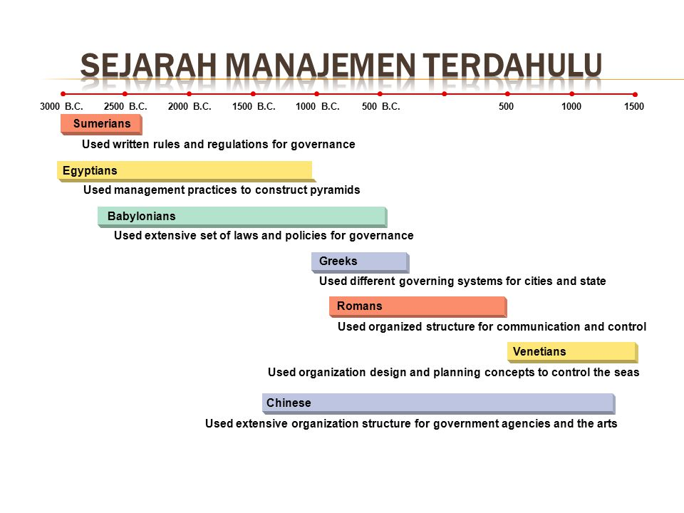 Mengetahui sejarah awal mulainya Manajemen Mengetahui dan memahami perkembangan Teori Manajemen Modern dan beberapa tokoh yang ada di dalamnya Mengeta