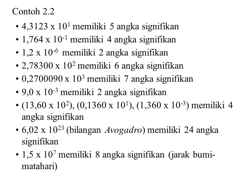 Contoh 2.2 4,3123 x 10 1 memiliki 5 angka signifikan 1,764 x 10 -1 memiliki 4 angka signifikan 1,2 x 10 -6 memiliki 2 angka signifikan 2,78300 x 10 2 memiliki 6 angka signifikan 0,2700090 x 10 3 memiliki 7 angka signifikan 9,0 x 10 -3 memiliki 2 angka signifikan (13,60 x 10 2 ), (0,1360 x 10 1 ), (1,360 x 10 -3 ) memiliki 4 angka signifikan 6,02 x 10 23 (bilangan Avogadro) memiliki 24 angka signifikan 1,5 x 10 7 memiliki 8 angka signifikan (jarak bumi- matahari)