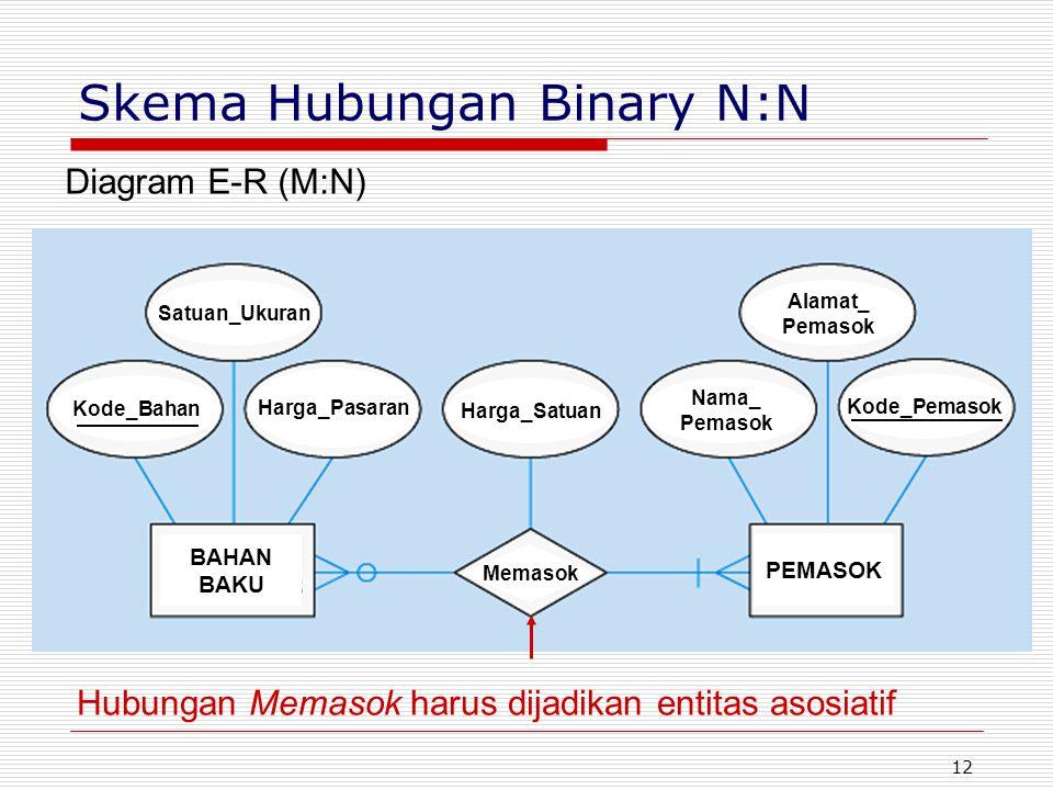 12 Diagram E-R (M:N) Hubungan Memasok harus dijadikan entitas asosiatif Memasok BAHAN BAKU PEMASOK Harga_Satuan Nama_ Pemasok Alamat_ Pemasok Kode_Pem