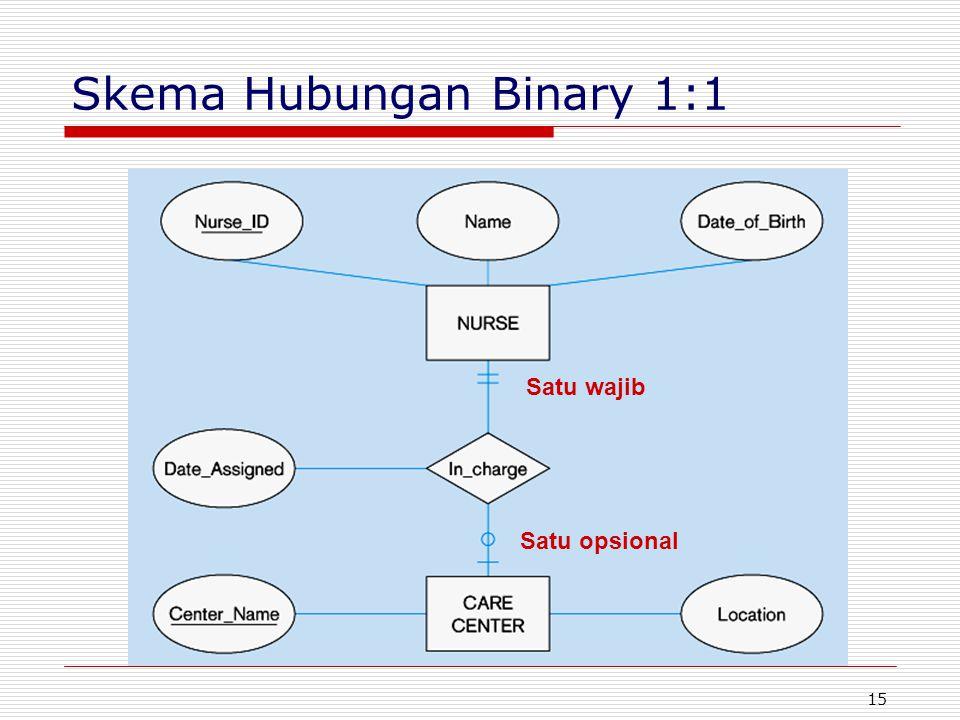 15 Skema Hubungan Binary 1:1 Satu wajib Satu opsional