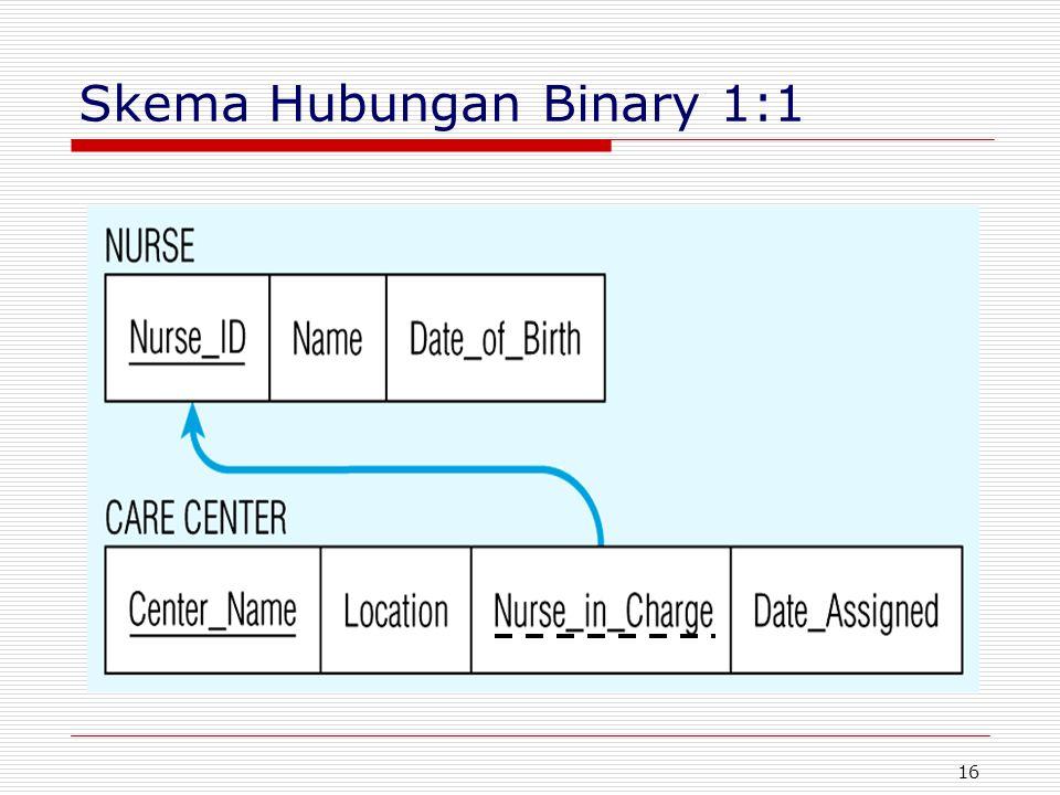 16 Skema Hubungan Binary 1:1