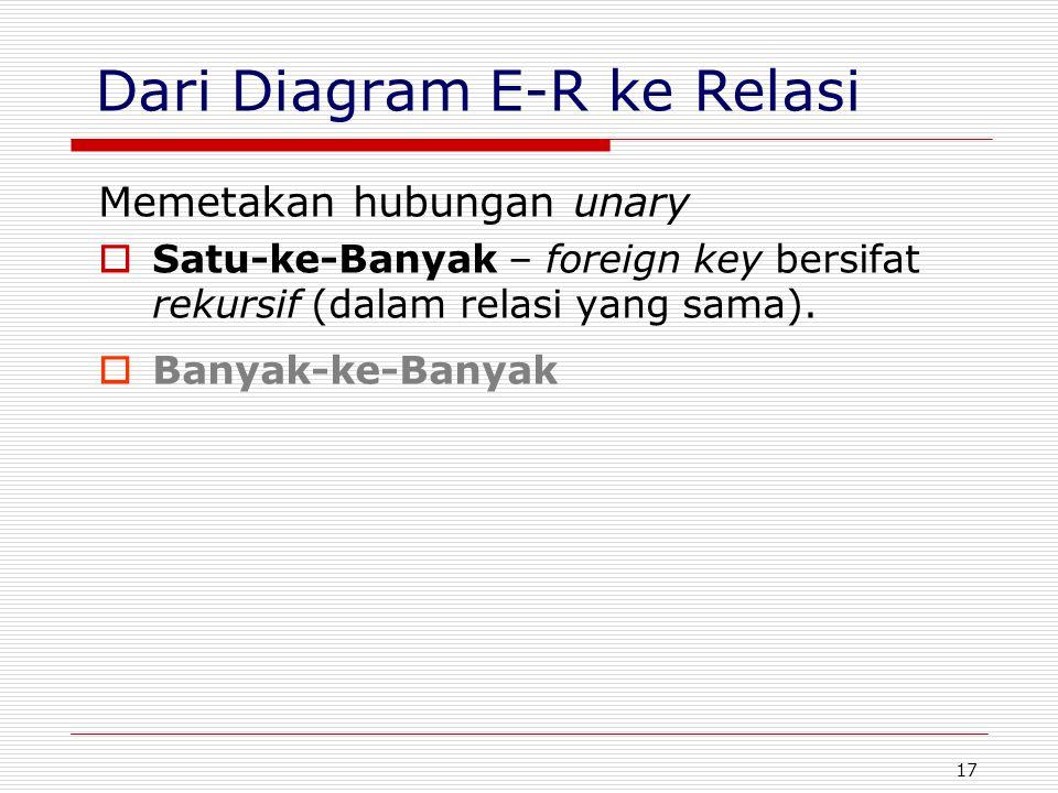 17 Dari Diagram E-R ke Relasi Memetakan hubungan unary  Satu-ke-Banyak – foreign key bersifat rekursif (dalam relasi yang sama).  Banyak-ke-Banyak