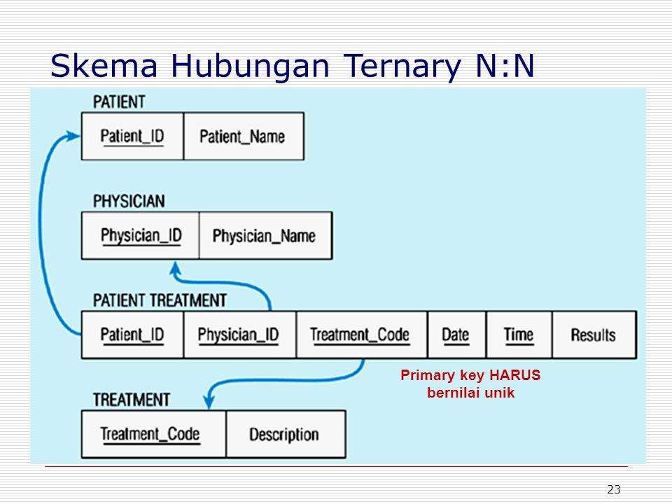 23 Primary key HARUS bernilai unik Skema Hubungan Ternary N:N
