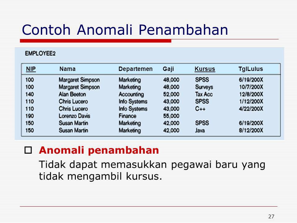 27 Contoh Anomali Penambahan  Anomali penambahan Tidak dapat memasukkan pegawai baru yang tidak mengambil kursus. NIP Nama Departemen Gaji Kursus Tgl