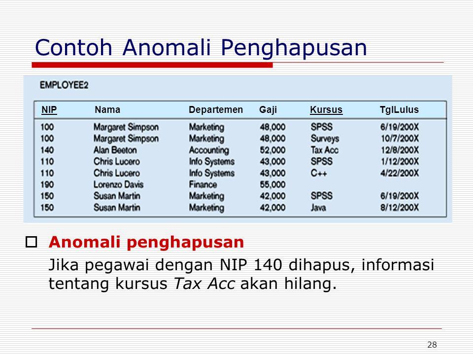 28 Contoh Anomali Penghapusan  Anomali penghapusan Jika pegawai dengan NIP 140 dihapus, informasi tentang kursus Tax Acc akan hilang. NIP Nama Depart