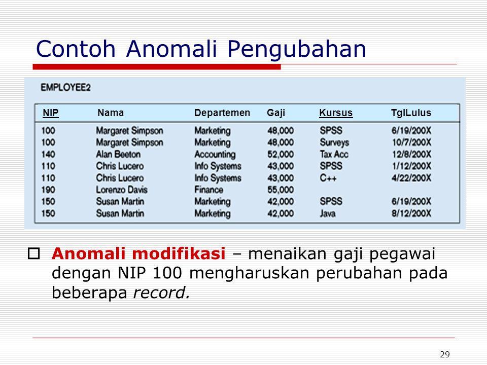 29 Contoh Anomali Pengubahan  Anomali modifikasi – menaikan gaji pegawai dengan NIP 100 mengharuskan perubahan pada beberapa record. NIP Nama Departe