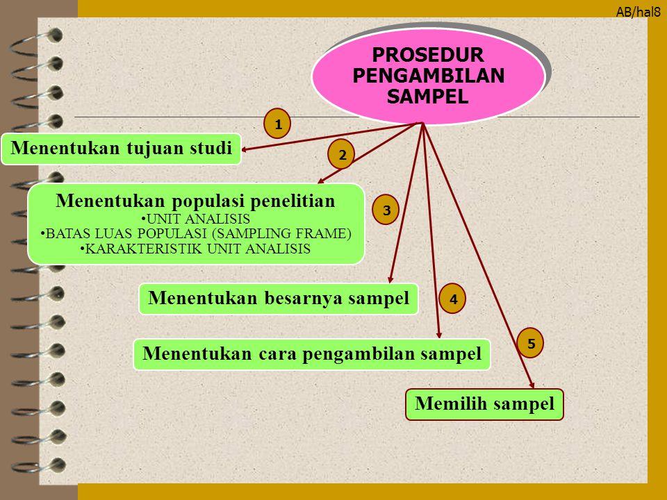 AB/hal9 JENIS-JENIS TEKNIK SAMPLING JENIS-JENIS TEKNIK SAMPLING Sampel pertimbangan (Purposive/judgemental) Sampel berjatah (Quota) Sampel seadanya (Accidental/Convenience) PURPOSIF PROBABILISTIK Rancangan random : - Sederhana (Simple random) - Sistematik (Systematic random) Rancangan stratifikasi : - Sederhana (Simple stratified random) - Proporsional (Proportional stratified random) Rancangan Klaster (Cluster random sampling) Rancangan bertingkat (Multistages sampling)