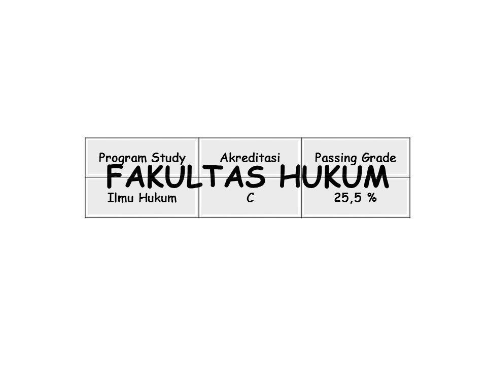 FAKULTAS HUKUM Program StudyAkreditasiPassing Grade Ilmu HukumC25,5 %