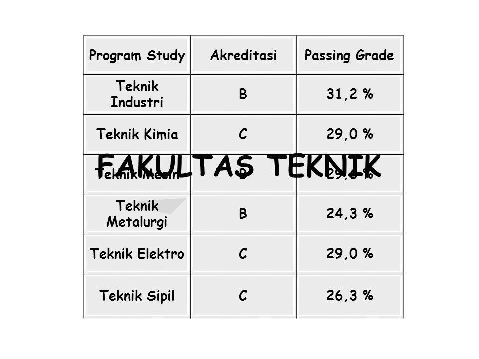 FAKULTAS TEKNIK Program StudyAkreditasiPassing Grade Teknik Industri B31,2 % Teknik KimiaC29,0 % Teknik MesinB29,6 % Teknik Metalurgi B24,3 % Teknik E