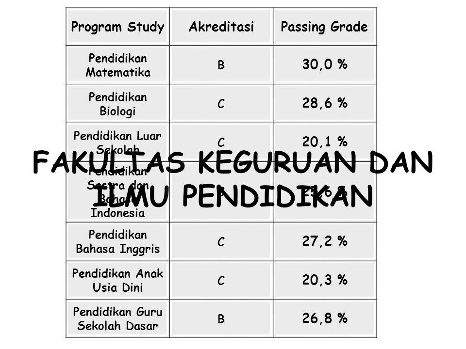 FAKULTAS KEGURUAN DAN ILMU PENDIDIKAN Program StudyAkreditasiPassing Grade Pendidikan Matematika B 30,0 % Pendidikan Biologi C 28,6 % Pendidikan Luar